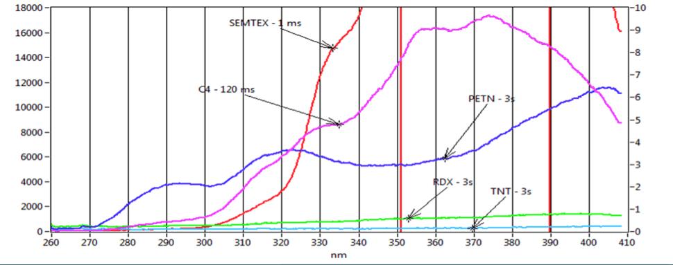 Explosives Fluorescence Spectra 248nm Excitation