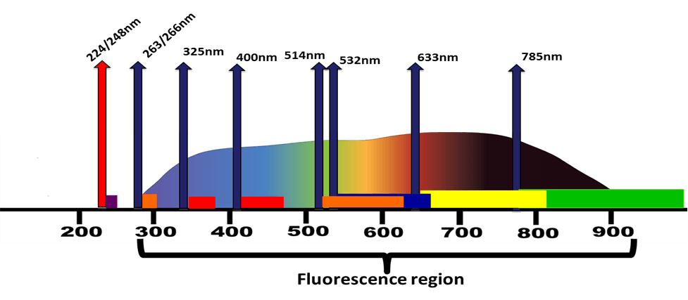 technology-fluorescence-region-photon-systems