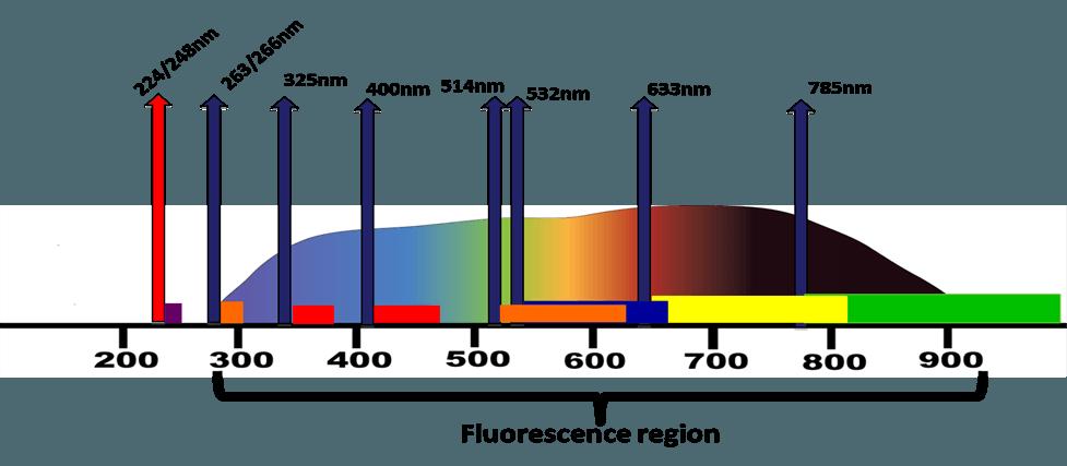 technology-fluorescence-region-photon-systems