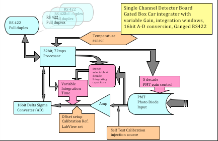 Figure 2.  Block diagram of Digital Detector Controller