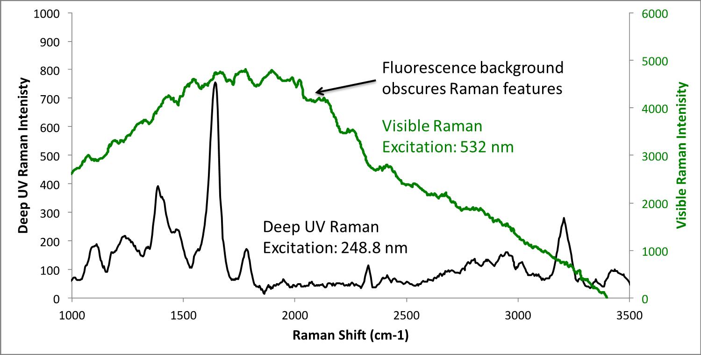 Fluorescence free Raman