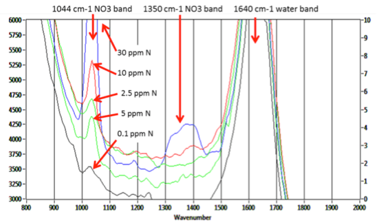 Nitrate UV Raman Spectra, 248nm Excitation
