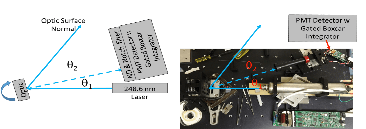 Scatterometer PSI