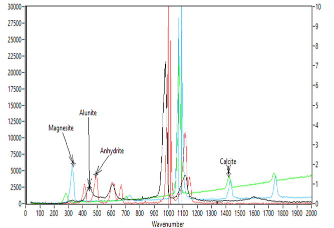 UV Raman Spectra of Magnesite, Alunite, Anhydrite and Calcite. 248nm excitation.
