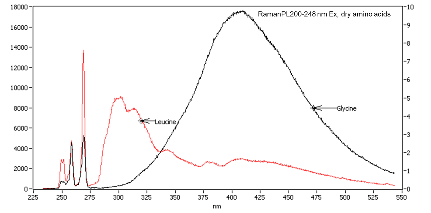 Glycine and Leucine Fluorescence Spectra, 248nm Excitation